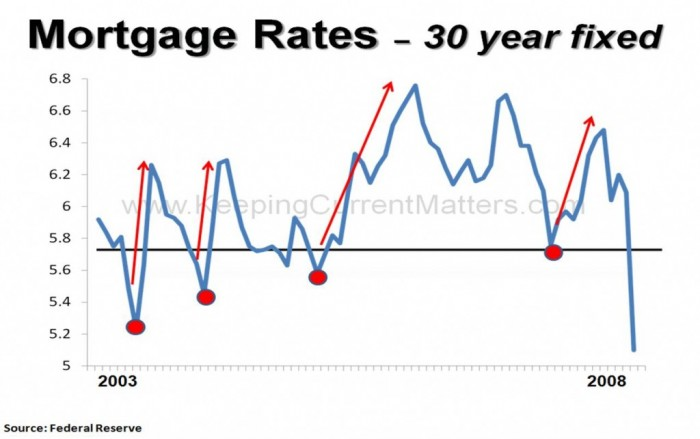 Mortgage-Rates-2003-2008-1024x643
