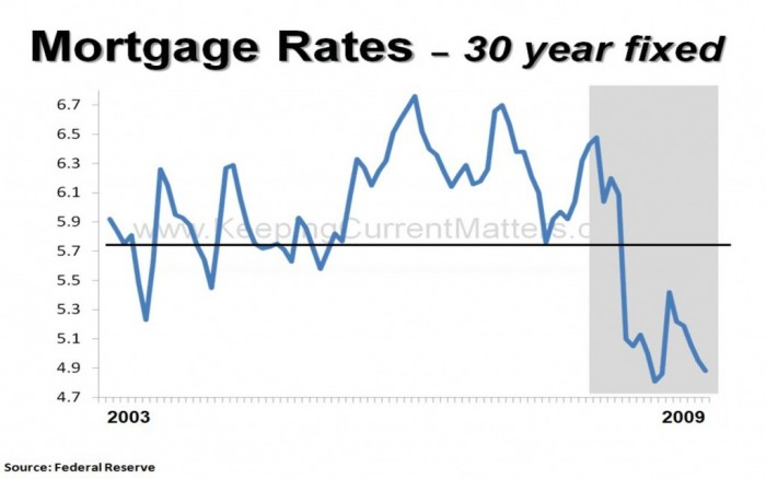 Shaded-Interest-Rates-1024x642